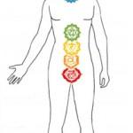 spiritmedicine chakras