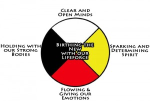 Medicine Wheel colour human aspects